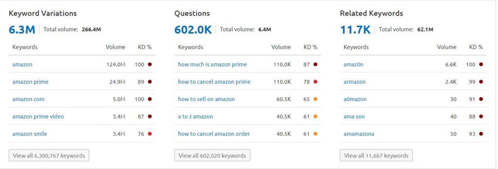 semrush keyword usage