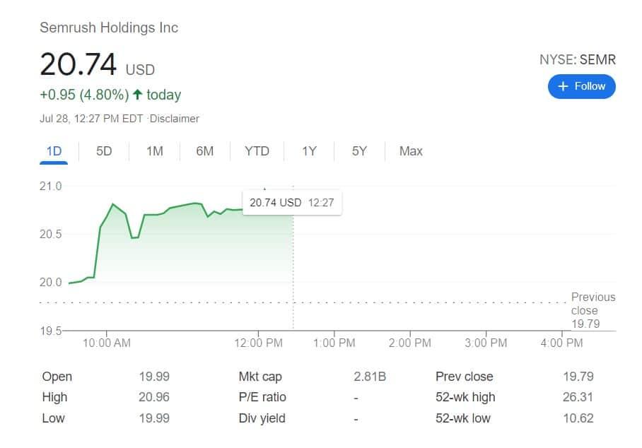 semrush stock price